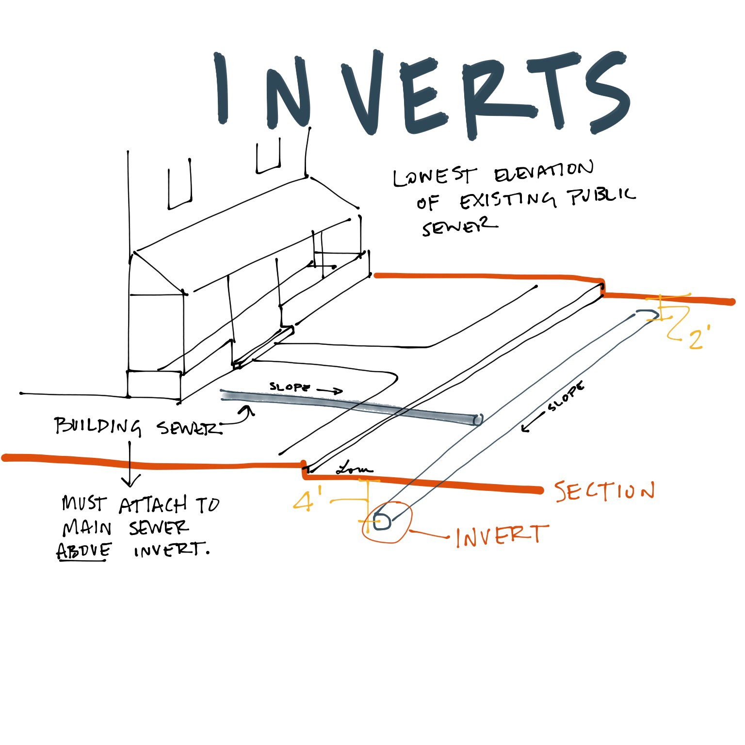 An Invert Is The Lowest Elevation At The Public Sewer